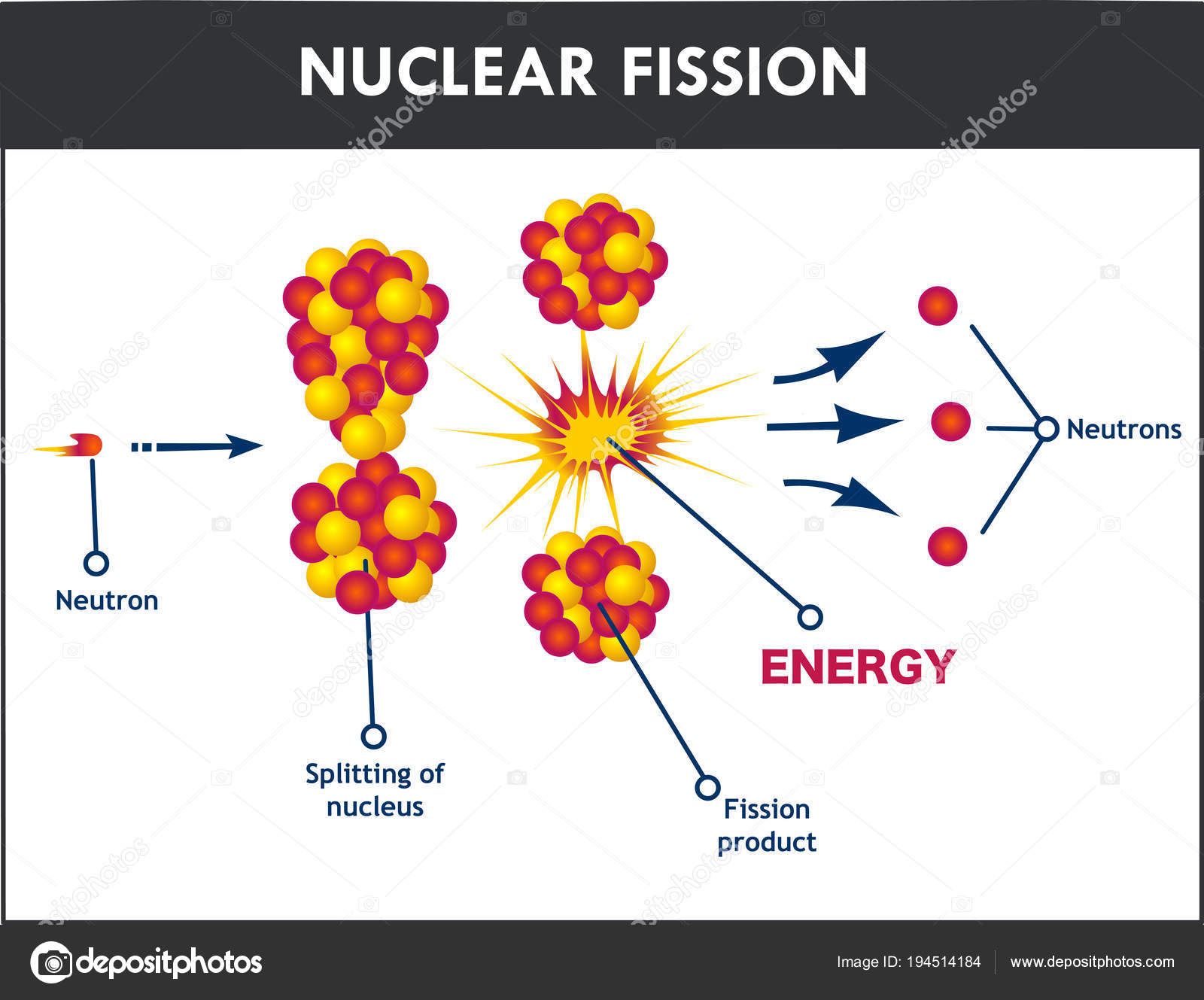 hight resolution of nuclear fission process vector illustration stock vector