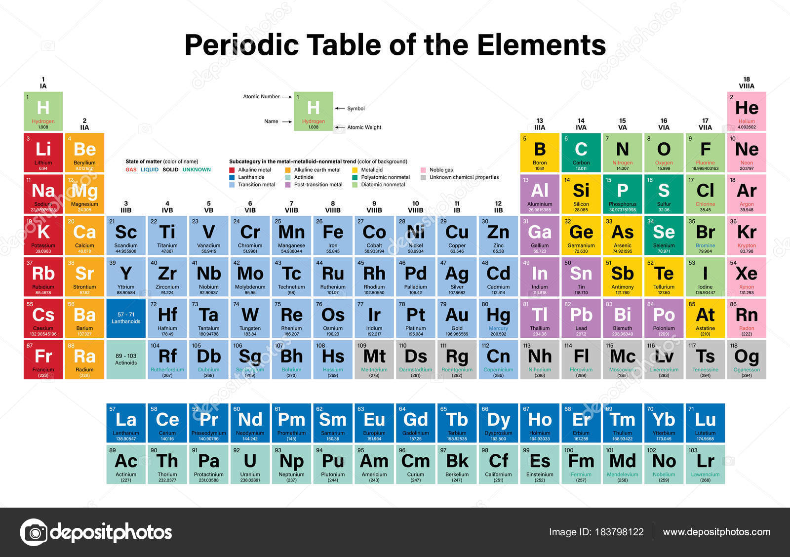 Tableau Periodique Des Elements Colores Vector Illustration Montre Numero Atomique