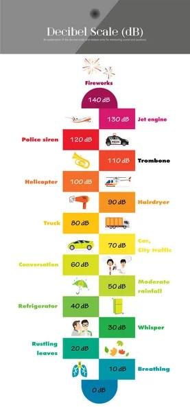 The Decibel Scale — Stock Vector © pui2motif.gmail.com #166753340
