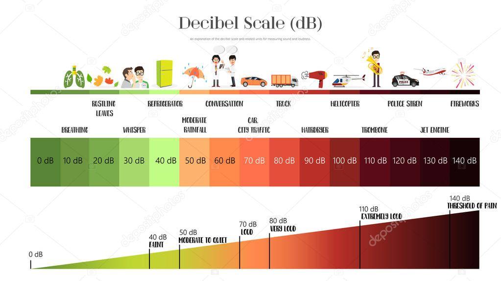 Die Dezibel-Skala — Stockvektor © pui2motif.gmail.com #166753516