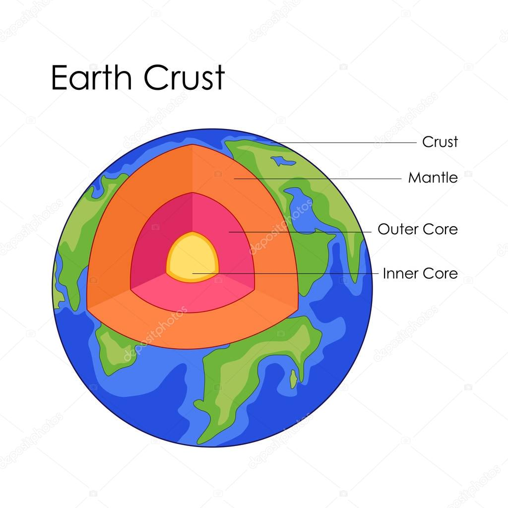 Education Chart Of Earth Crust Structure Diagram