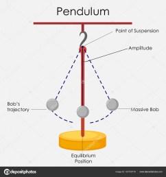 education chart of physics for simple pendulum diagram stock vector [ 963 x 1024 Pixel ]
