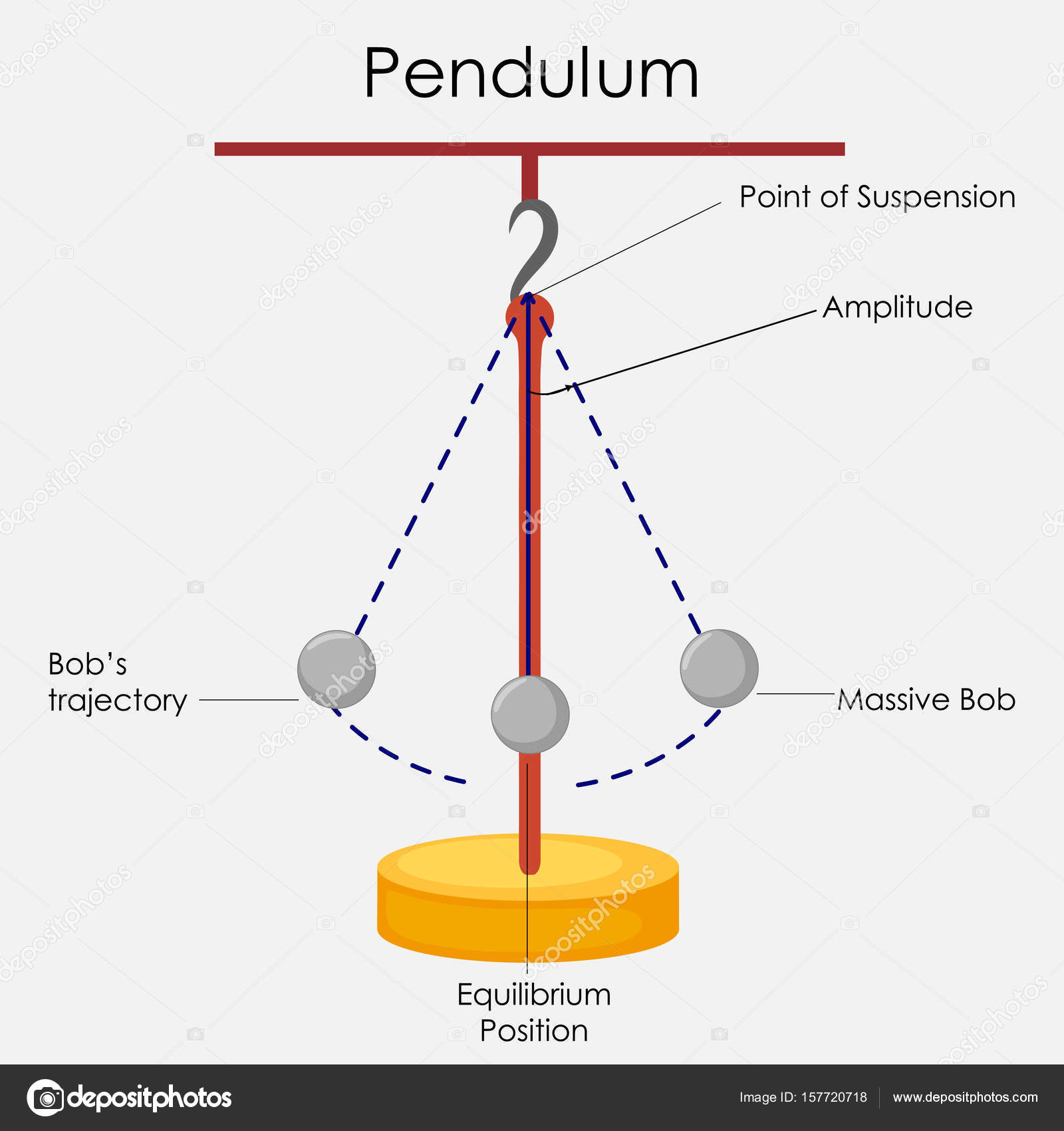 hight resolution of education chart of physics for simple pendulum diagram stock vector