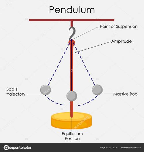 small resolution of education chart of physics for simple pendulum diagram stock vector