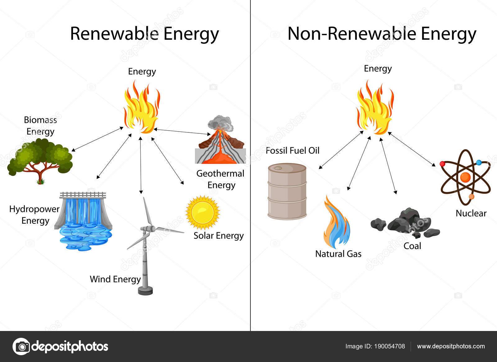 Educazione Grafico Delle Rinnovabili E Non Rinnovabili Di