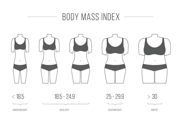Body mass index table with BMI formula example. Health