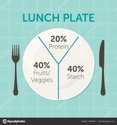 healthy eating plate diagram stock vector [ 1600 x 1700 Pixel ]