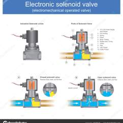 How To Read Solenoid Valve Diagrams Casablanca Fan Motor Wiring Diagram Electronic Electromechanical Operated