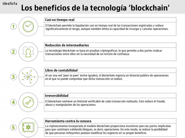 Ventajas del 'blockchain'