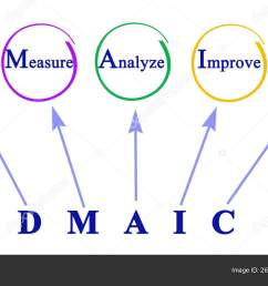 dmaic approach to problem stock image [ 1600 x 914 Pixel ]