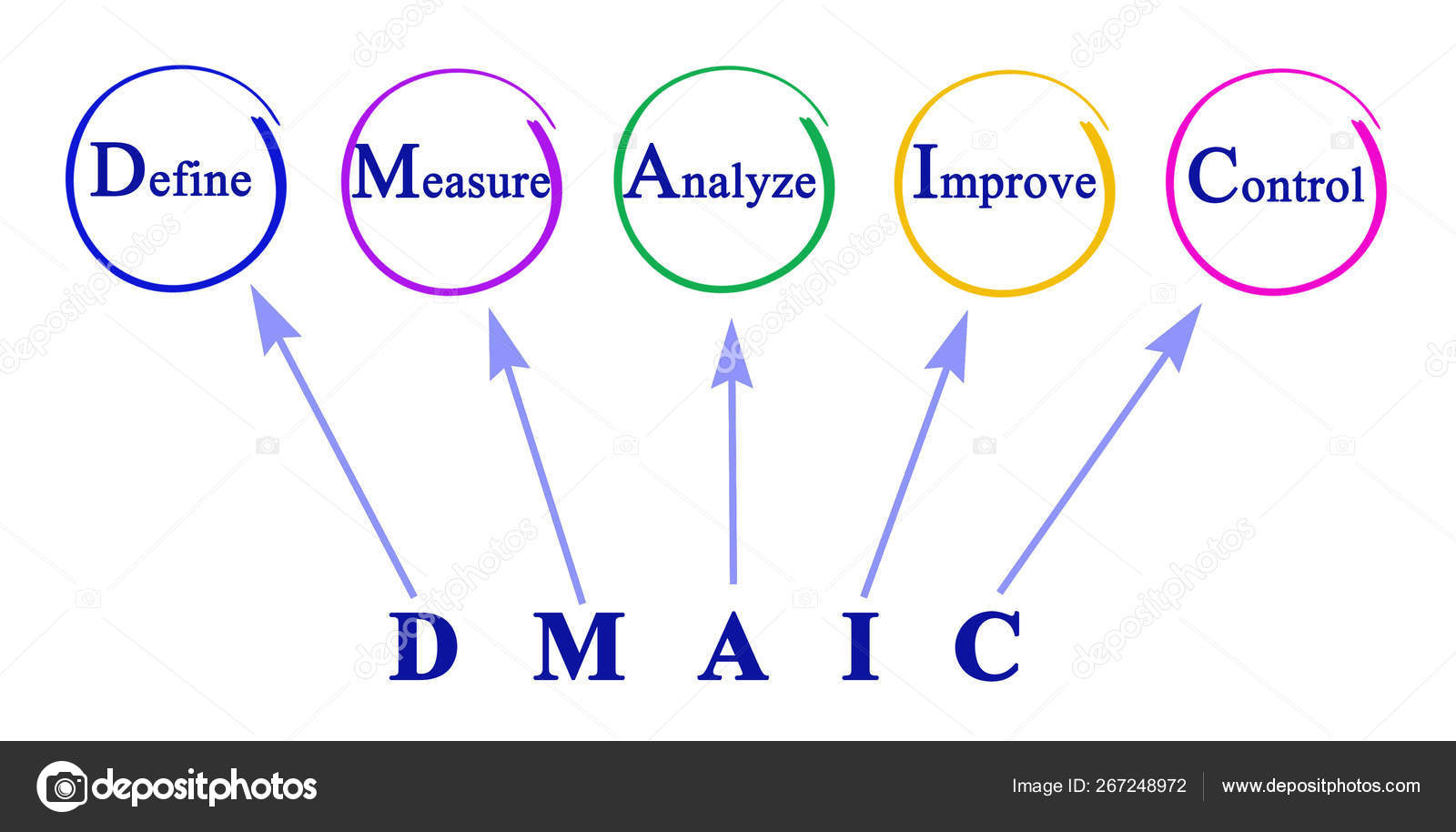 hight resolution of dmaic approach to problem stock image