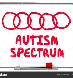 autism spectrum diagram dry erase board words 3d render illustration photo by iqoncept [ 1600 x 1202 Pixel ]