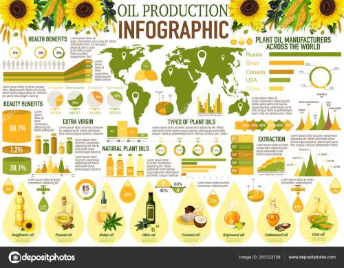small resolution of sunflower olive and rapeseed corn peanut coconut and hemp oil diagram with health benefits statistic vector by seamartini