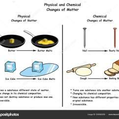 States Of Matter Change Diagram 1990 Honda Civic Radio Wiring Physical Chemical Changes Infographic