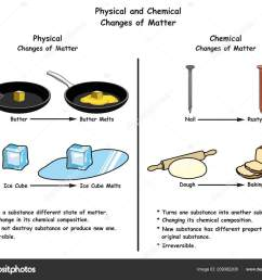 food science physical diagram wiring diagram compilation food science physical diagram [ 1600 x 1319 Pixel ]