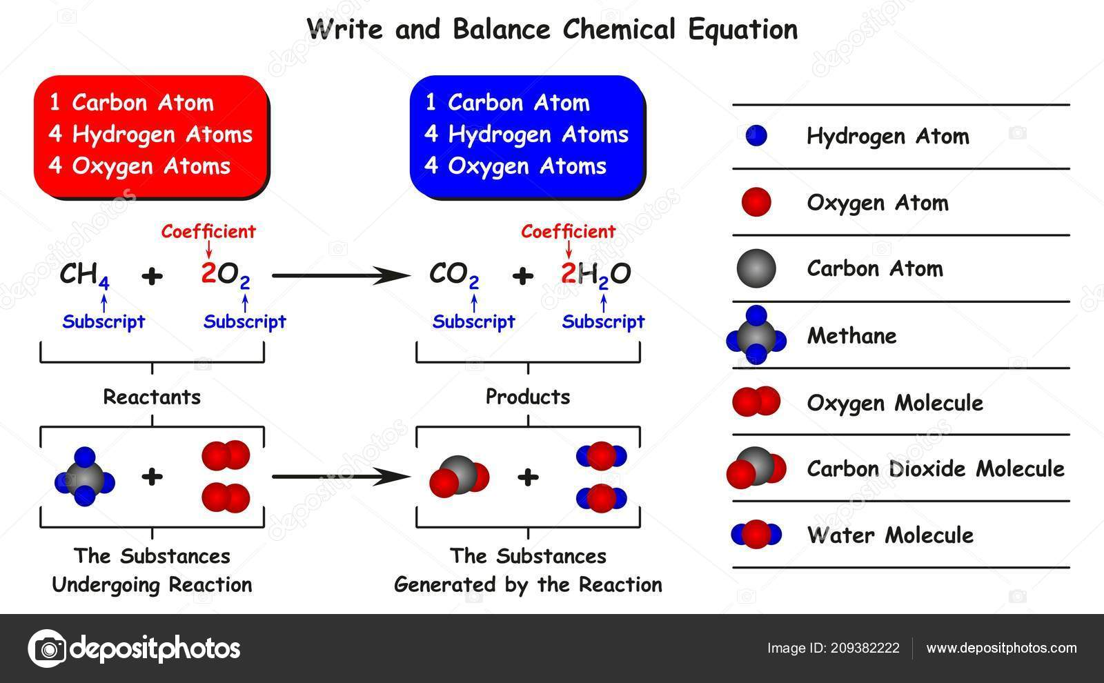 Write A Balanced Chemical Equation For The Combustion Of