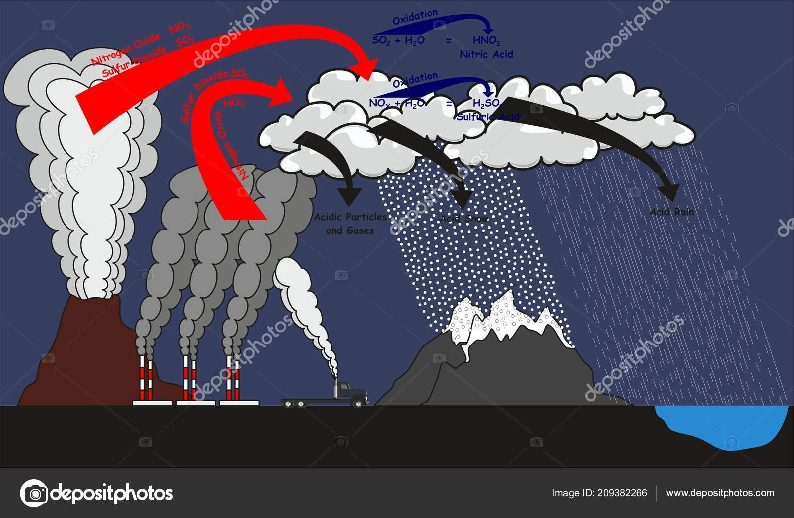 hight resolution of acid rain infographic diagram showing natural and human effects that cause it and produce sulfur dioxide nitrogen oxide which go in oxidation reaction with
