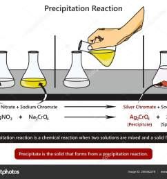 precipitation reaction infographic diagram example mixing silver nitrate sodium chromate stock vector [ 1600 x 1249 Pixel ]