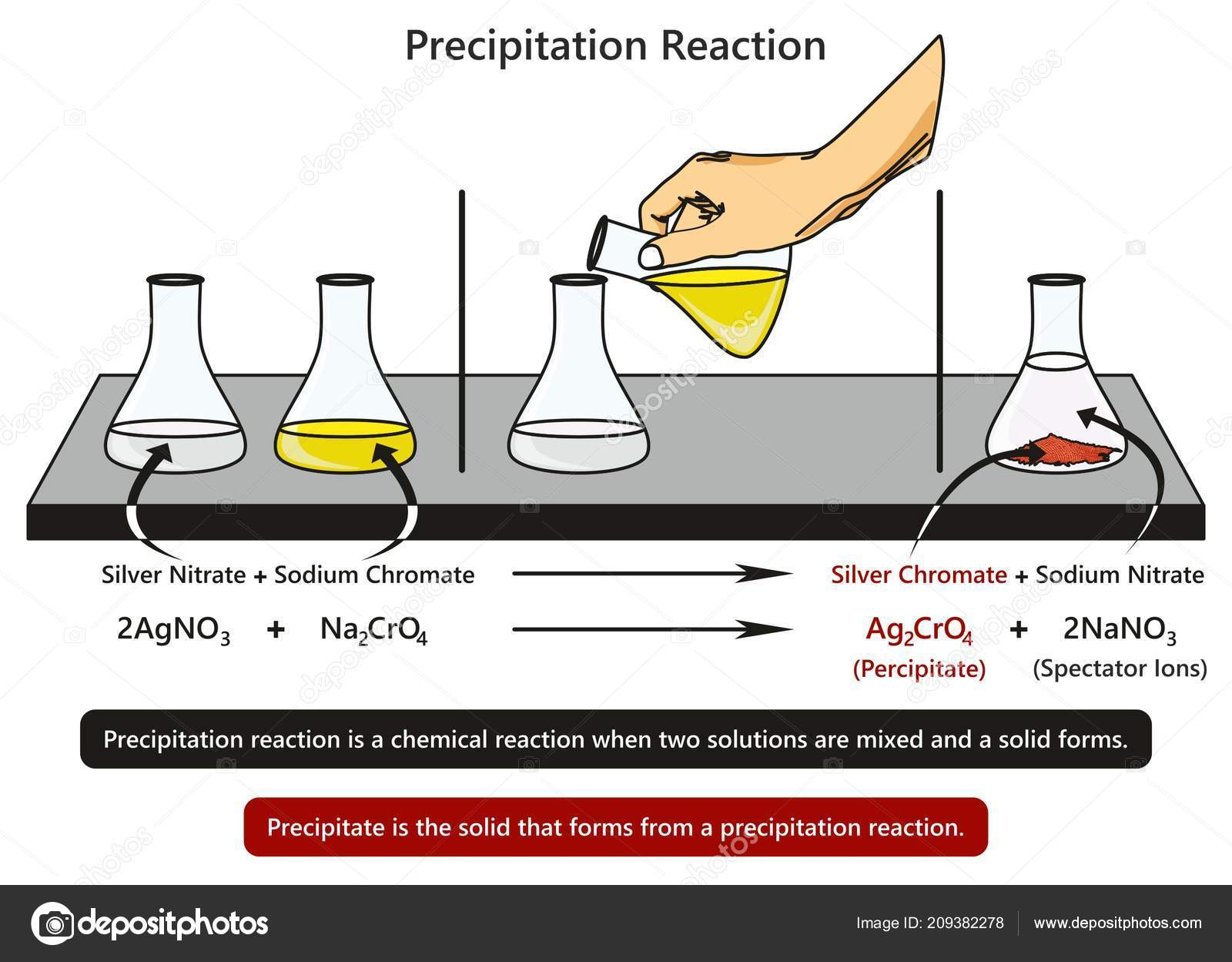 hight resolution of precipitation reaction infographic diagram example mixing silver nitrate sodium chromate stock vector