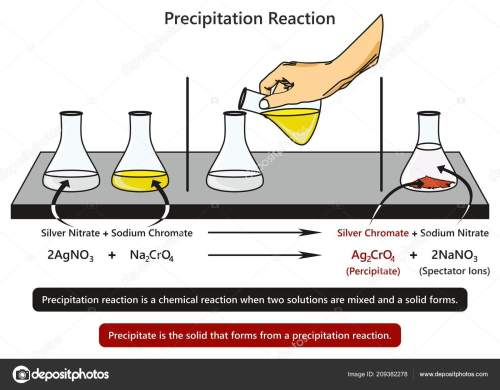 small resolution of precipitation reaction infographic diagram example mixing silver nitrate sodium chromate stock vector