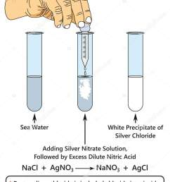 test for a chloride infographic diagram showing a laboratory experiment indicates presence of chloride ion when adding silver nitrate solution to sea water  [ 1214 x 1700 Pixel ]
