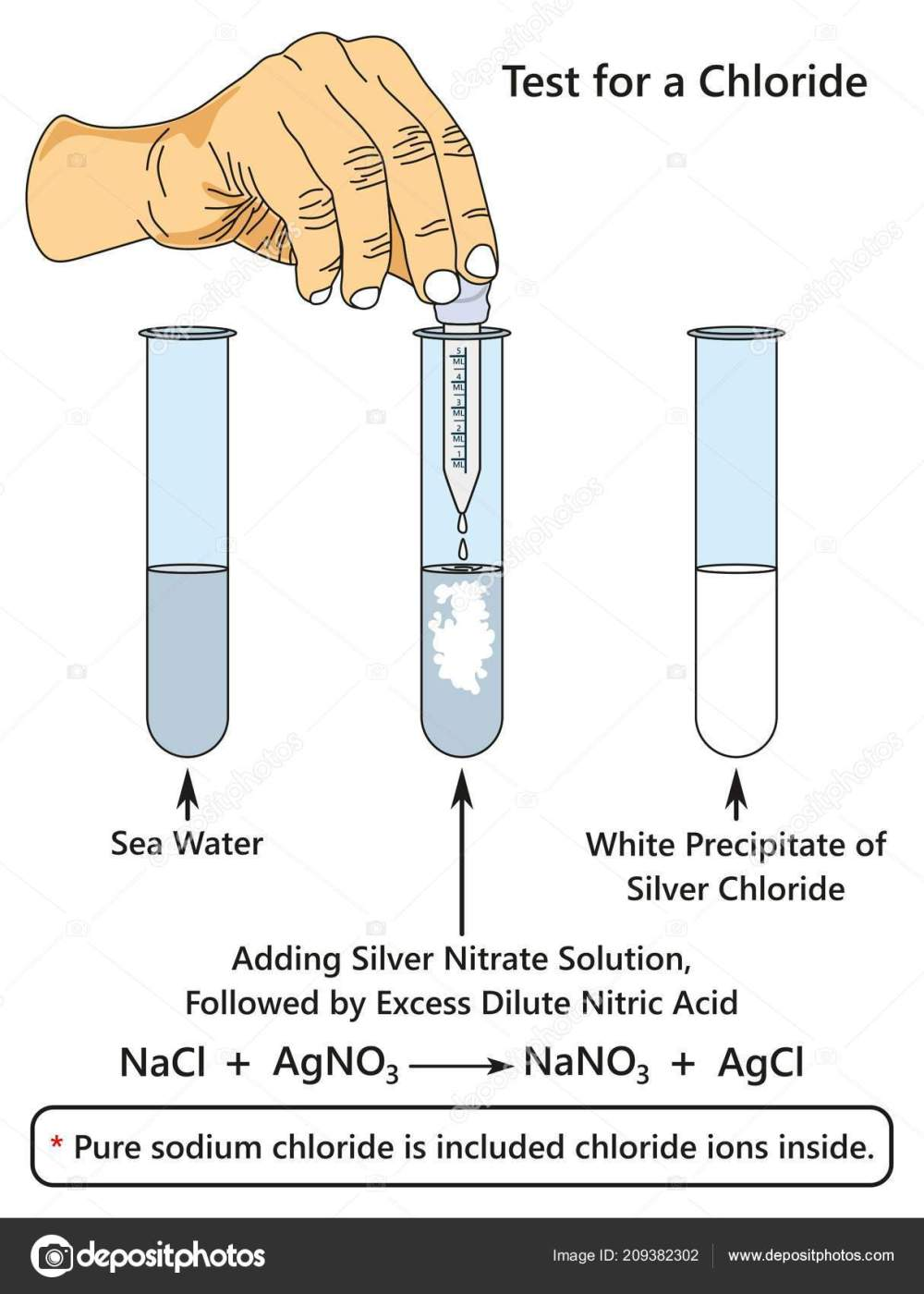 medium resolution of test for a chloride infographic diagram showing a laboratory experiment indicates presence of chloride ion when adding silver nitrate solution to sea water