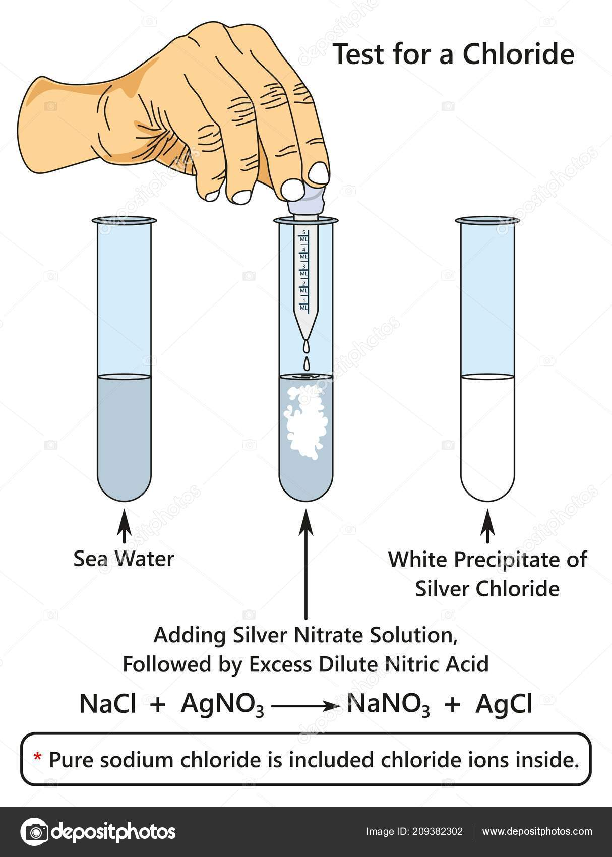 hight resolution of test for a chloride infographic diagram showing a laboratory experiment indicates presence of chloride ion when adding silver nitrate solution to sea water