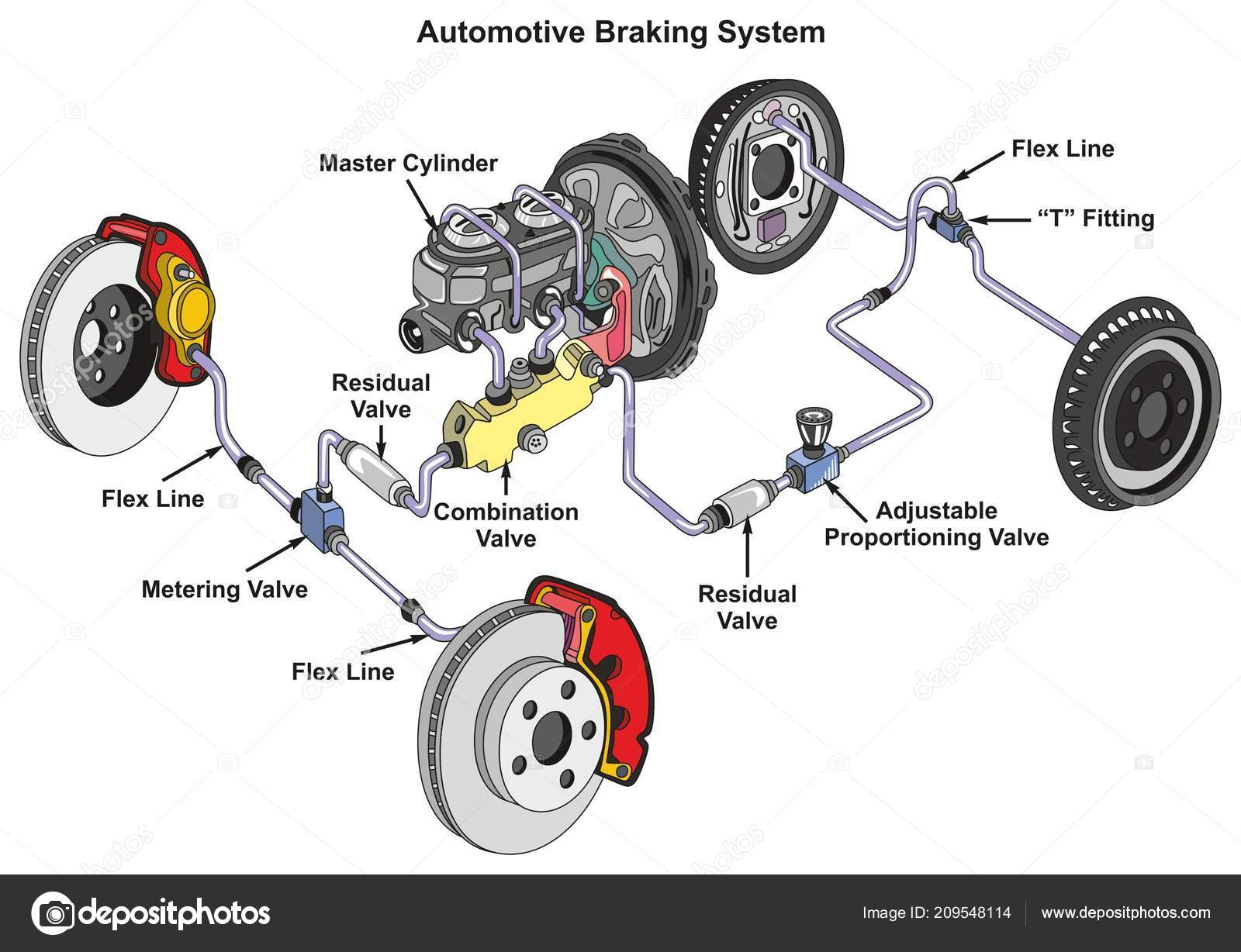 hight resolution of automotive braking system infographic diagram showing front disk back a car diagram