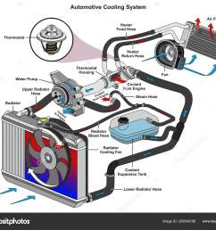 automotive cooling system infographic diagram showing process all parts included stock vector [ 1600 x 1325 Pixel ]
