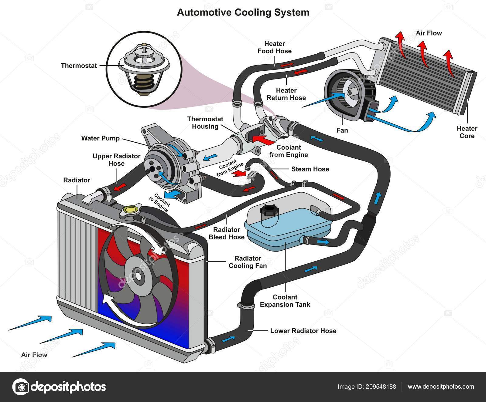 hight resolution of automotive cooling system infographic diagram showing process all parts included stock vector