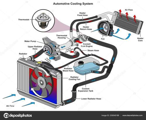 small resolution of automotive cooling system infographic diagram showing process all parts included stock vector