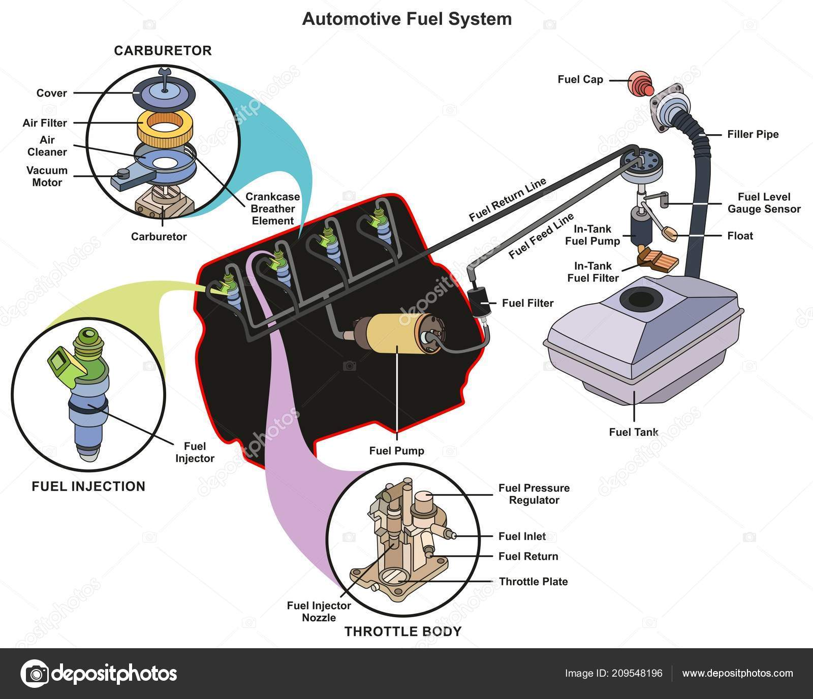 hight resolution of car fuel tank diagram wiring diagram dat race car fuel system diagram car fuel tank diagram