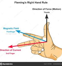 flemings right hand rule infographic diagram showing position thumb forefinger stock vector [ 1600 x 1619 Pixel ]