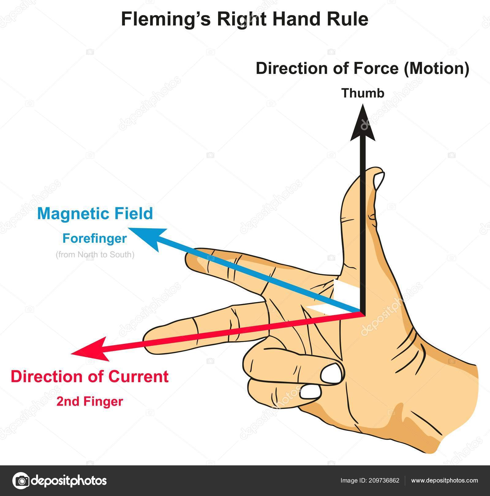 hight resolution of flemings right hand rule infographic diagram showing position thumb forefinger stock vector