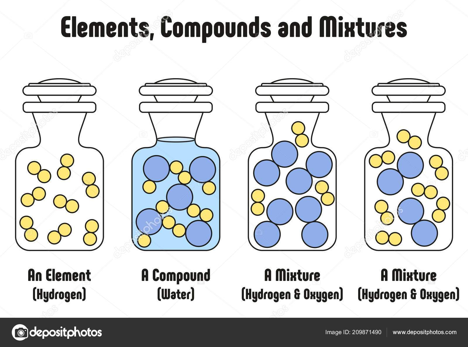 Different Elements Compounds Mixtures Example Hydrogen