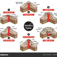 Volcano Diagram Pipe Mopar Wiring Diagrams 1970 Types Infographic Including Fissure Shield Dome Ash Cinder Stock Vector