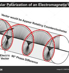 circular polarization of an electromagnetic light wave infographic diagram showing electric fields phase difference direction of propagation rotating  [ 1600 x 1033 Pixel ]