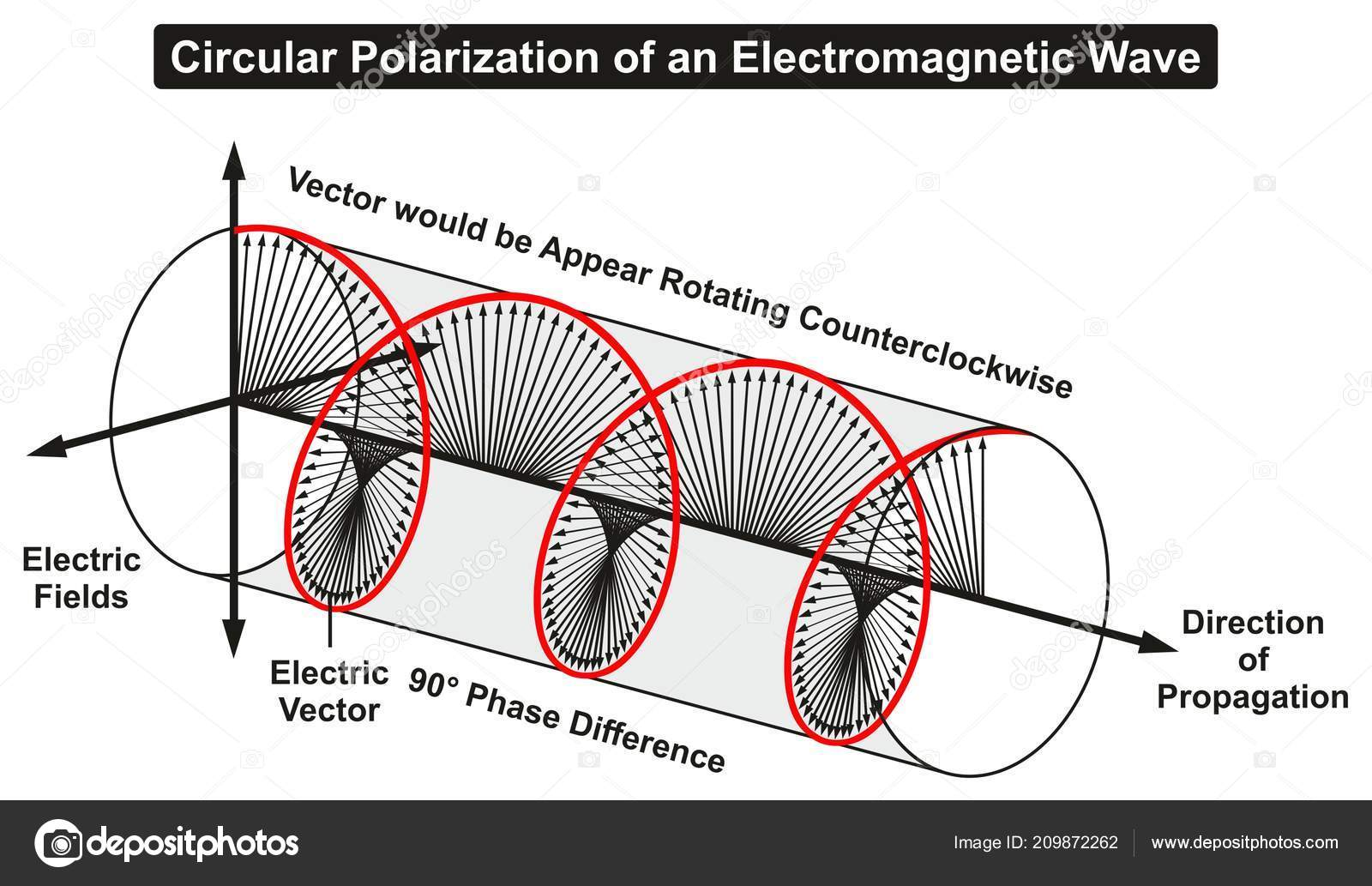 hight resolution of circular polarization of an electromagnetic light wave infographic diagram showing electric fields phase difference direction of propagation rotating
