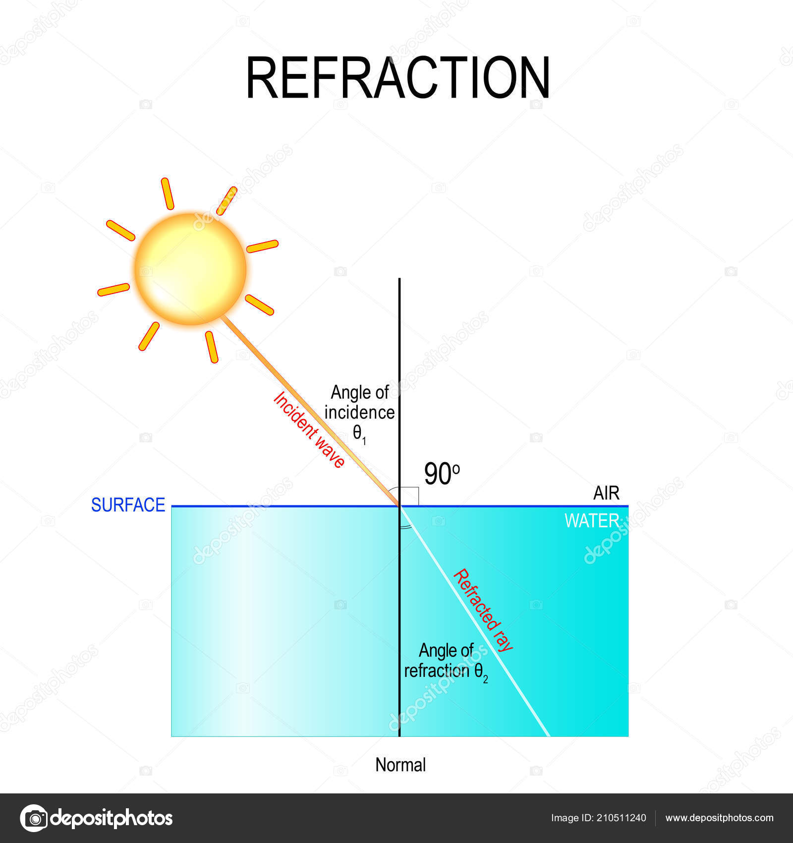 hight resolution of the light is first travelling through the air and then it passes through the water water is more dense than the air the light rays bend in the water