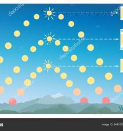 infographics summer and winter solstice autumnal and spring equinox northern hemisphere sun path diagram or day arc for year vector illustration  [ 1600 x 1015 Pixel ]