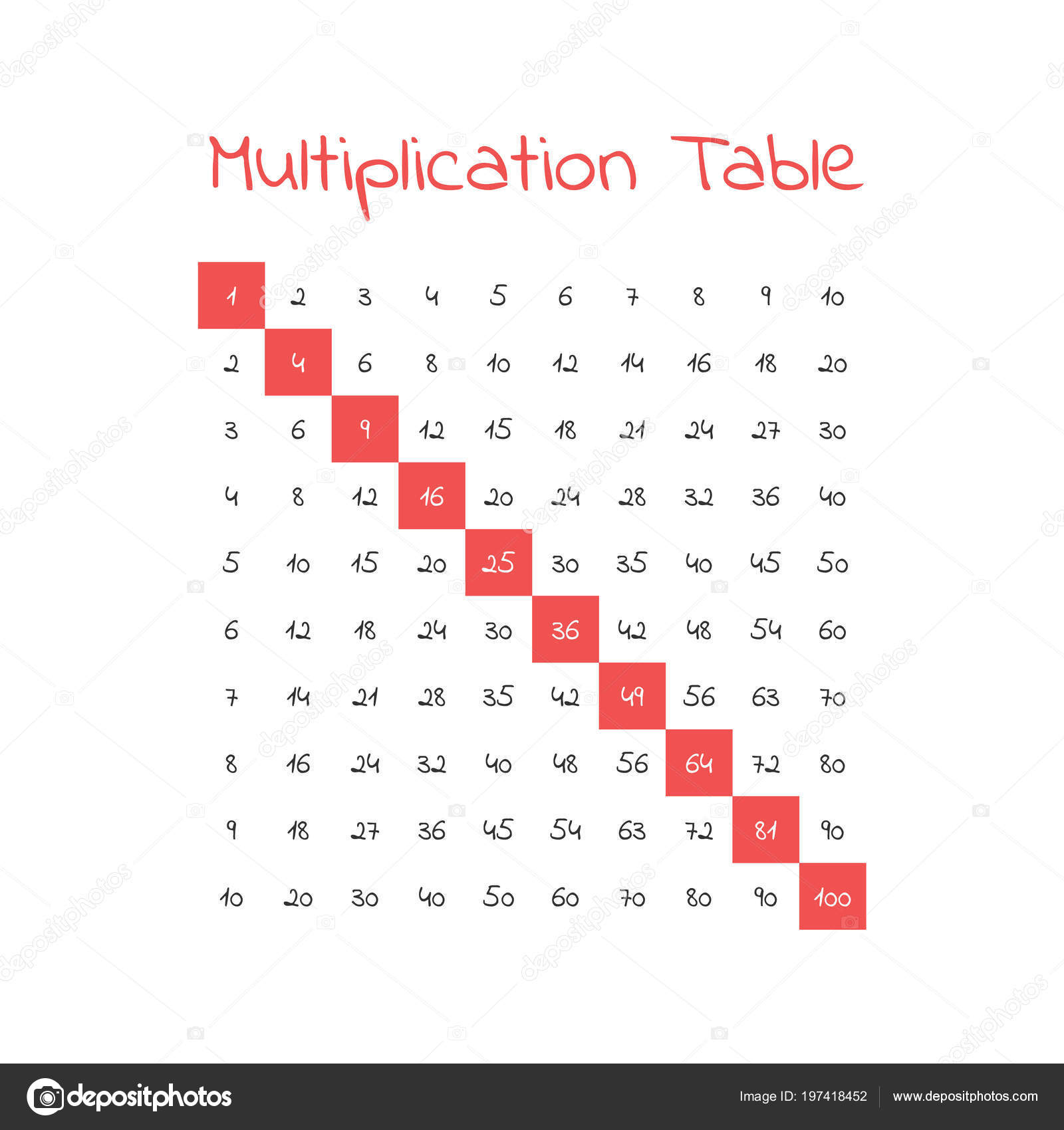 Vector Multiplication Table — Stock Vector