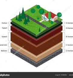isometric named layers soil top layer green grass house forest stock vector [ 1600 x 1300 Pixel ]