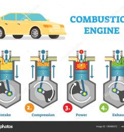 combustion engine technical vector illustration diagram with fuel intake compression explosion and exhaust stages in cylinder  [ 1600 x 1208 Pixel ]