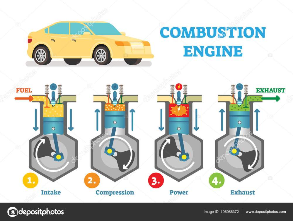 medium resolution of combustion engine technical vector illustration diagram with fuel intake compression explosion and exhaust stages in cylinder