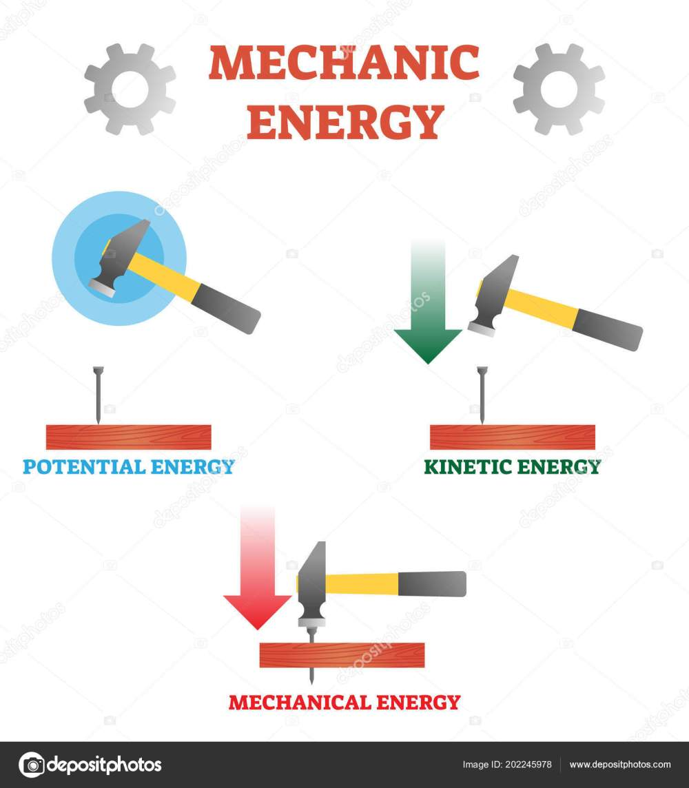 medium resolution of scheme with potential kinetic and mechanical energy example with hummer nail and plank physics basics by newton diagram with force motion and impact