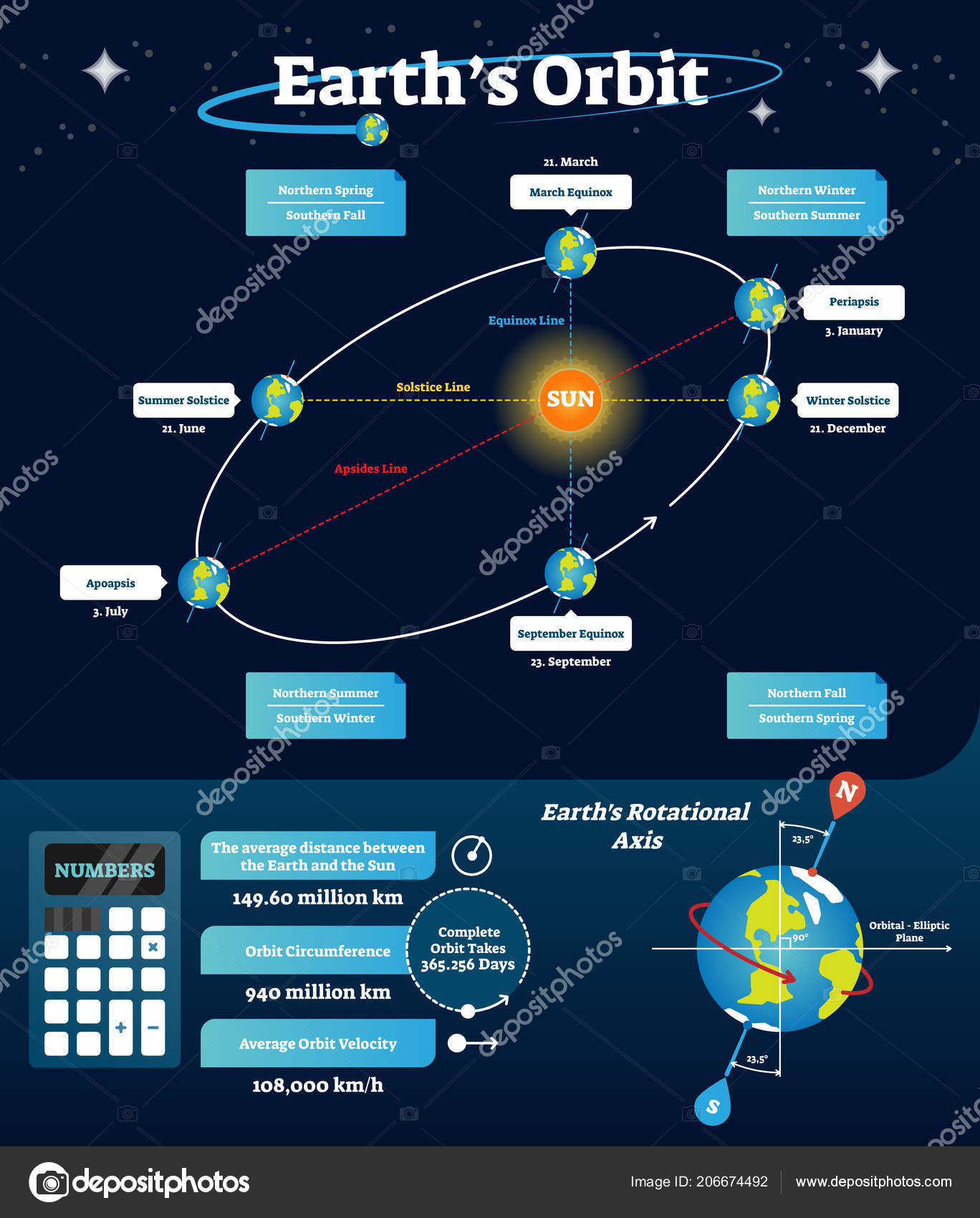 hight resolution of educational and labeled scheme with equinox solstice and apsides line diagram with rotational axis and orbital elliptic line northern spring and