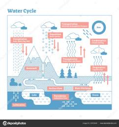 water cycle vector illustration diagram geo science ecosystem scheme stock vector [ 1600 x 1700 Pixel ]