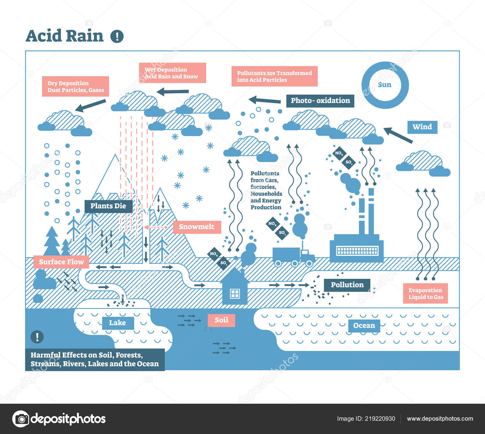 hight resolution of acid rain cycle in nature ecosystem flat outline infographic scene vector illustration planet earth global environmental balance harmful dangers