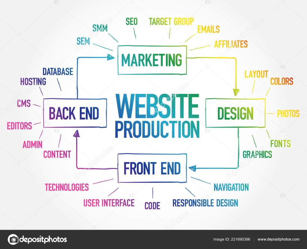 medium resolution of diagram of website production process elements for presentations and reports business concept stock illustration