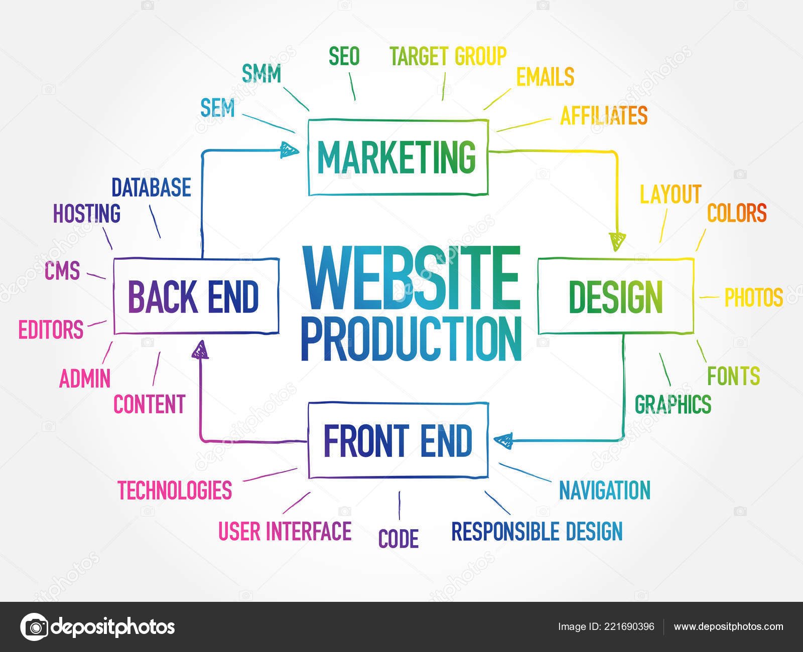 hight resolution of diagram of website production process elements for presentations and reports business concept stock illustration